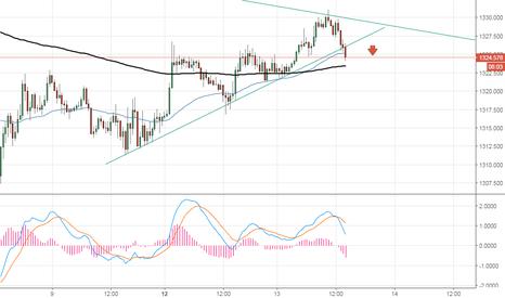 XAUUSD: Opportunité de short sur le gold en court terme