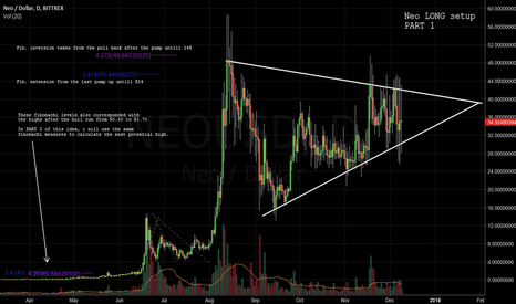 NEOUSD: NEO: Wedge pattern tightening (PART 1)