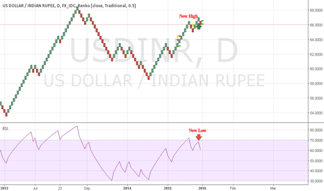 USDINR: Class A Divergence