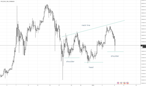 BTCUSD: inverse (complex) head and shoulders is forming #btc $BTC