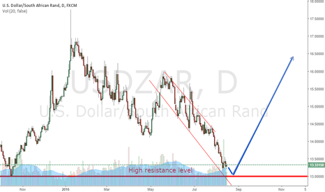 USDZAR: Possible play out of the USDZAR