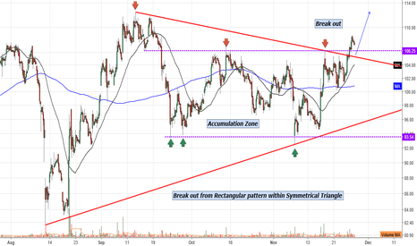 MANAPPURAM: Manappuram finance : Multiple pattern break out