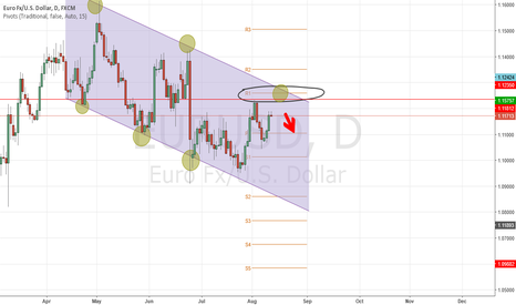 EURUSD: Short EURUSD possible senerio awaits
