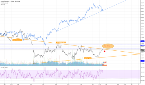 GBPUSD: GBP/USD - part b) A View in Context to S&P500