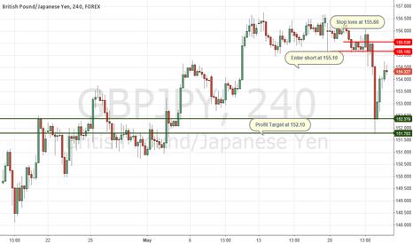 GBPJPY: Trading idea