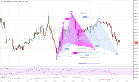 SPX500: S&P 15 min CYPHER and BAT day trading opportunities