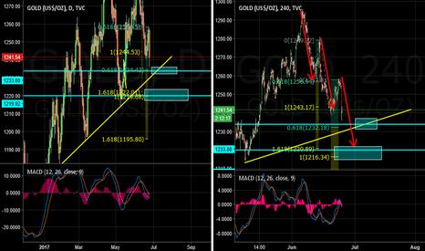 GOLD: Gold Buy Zone