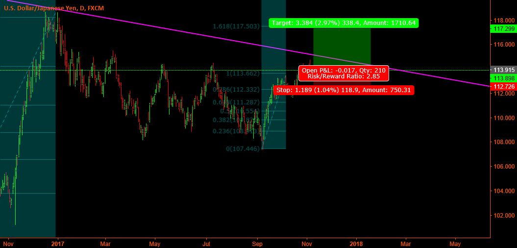 Usd/Jpy - Long on 4hr