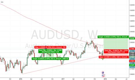 AUDUSD: AUDUSD weekly - Bullish engulfing