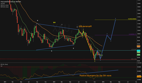 XAU: Time to be bullish on the sector ?