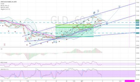 GLD: gold bull or bear?