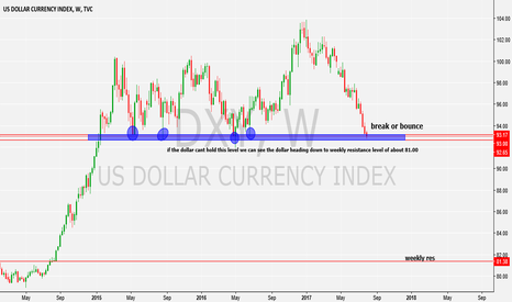 DXY: break or bounce for dollar index