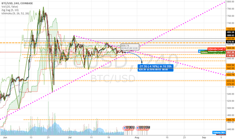 BTCUSD: Coming to a Point