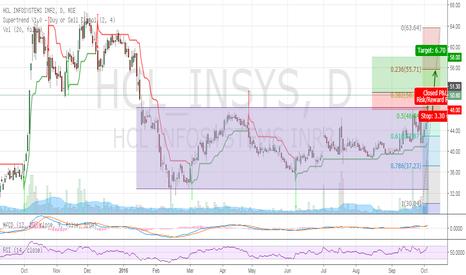 HCL_INSYS: Hcl_Infosystem Buy