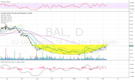 BAL: Is cotton finally ready...