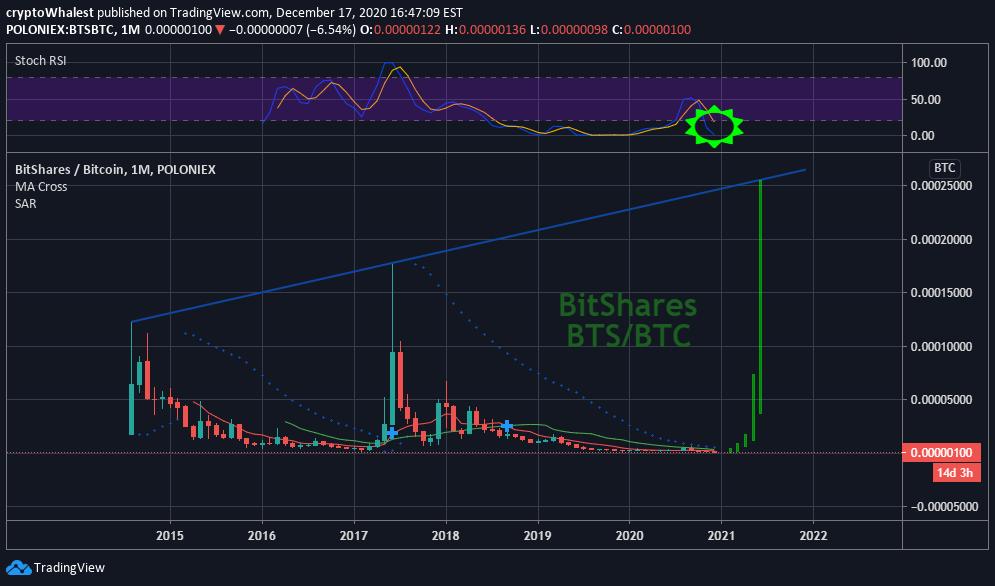 tradingview bts btc btc legmagasabb piaci sapka