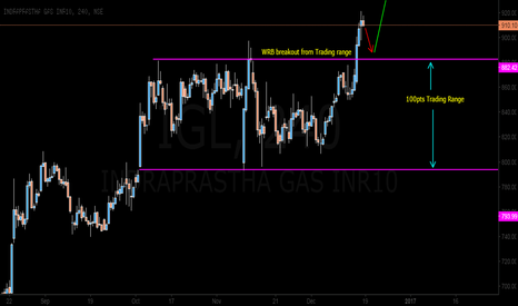 IGL: IGL can return to test for activity near Earlier Trading range