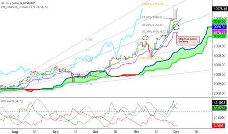 BTCUSD: Finding evidences for LONG position.