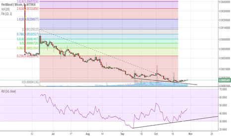 1STBTC: 1stblood preparing for launch; fib levels identified