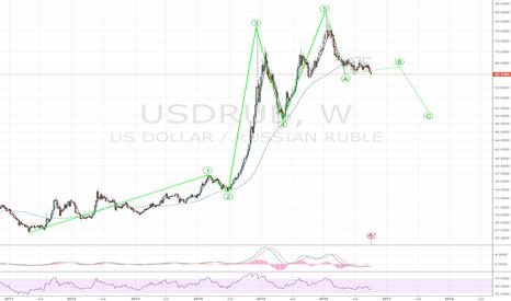USDRUB: Rubble - USDRUB