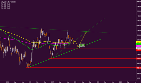 XAUUSD: Gold -- The correction move in play