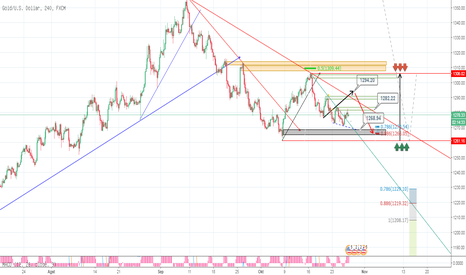 XAUUSD: GOLD H4  wolfe set up