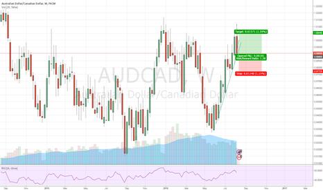 AUDCAD: Aud/Cad re-buy attempt