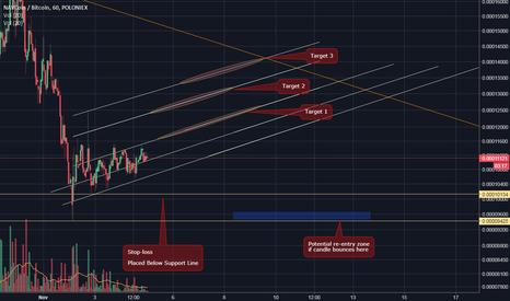 NAVBTC: NAVBTC Trading Bullish Channel, and Bitcoin Price Action