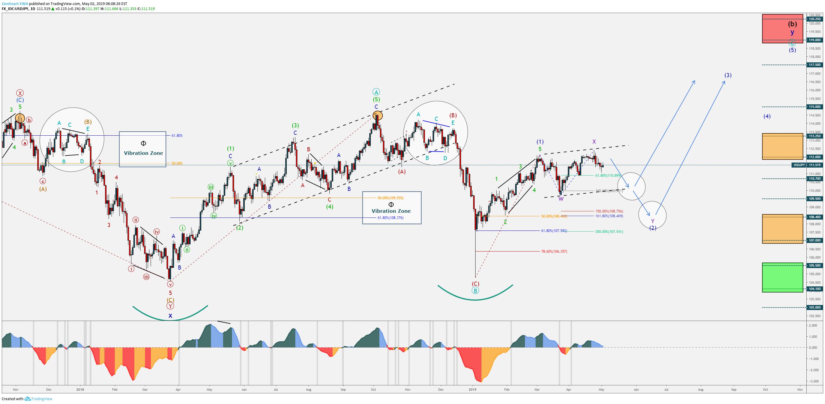 Forex swing trading con elliott wave