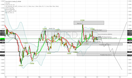EURUSD: EURUSD Monthly Potential Moves