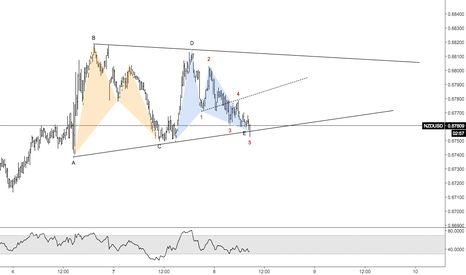 NZDUSD: Contracting Triangle with Patterns