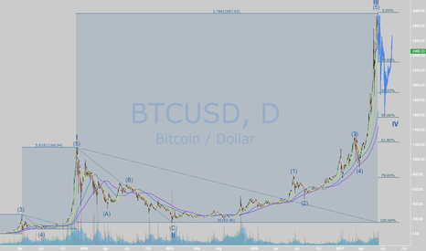 BTCUSD: Possible path for BTC in next year CHAPTER II