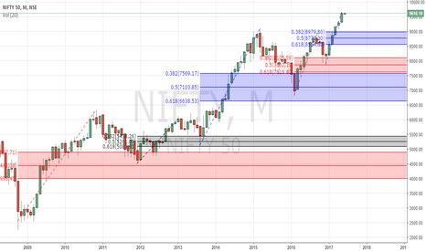 NIFTY: NIFTY Charls DOW Theory
