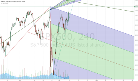 SPX500: Double fan indicators set - Welcome to no mans land with SPX500