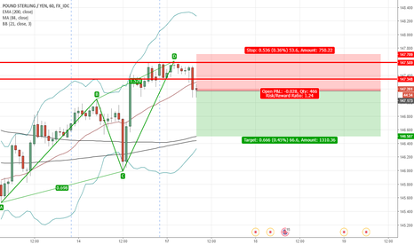 GBPJPY: GBPJPY Short AB=CD Pattern