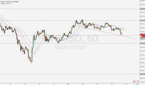 BTCUSD: Bitcoin com pressão vendedora mas em importante suporte