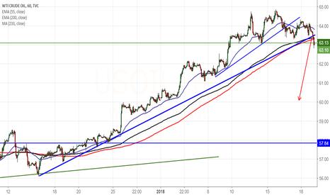 USOIL: US OIL : Trend line break out