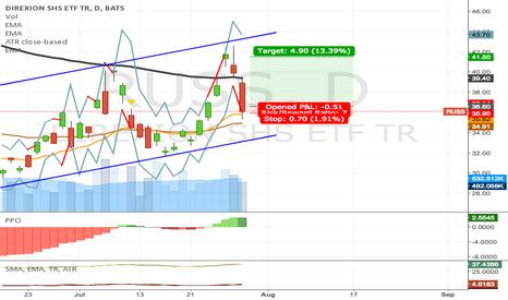 RUSS: RUSS target at 41