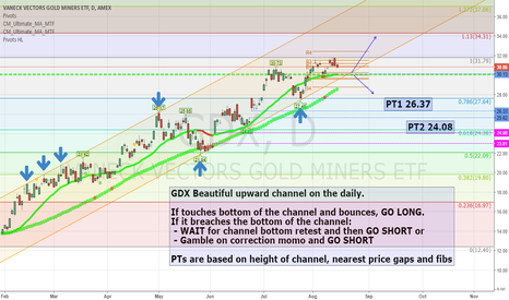 GDX: GDX in daily channel... but will it stay there?
