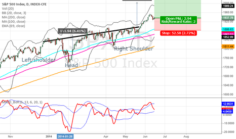 SPX: SPX  - Inverse Head & Shoulders : Going to the 2000's
