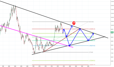 DXY: DXY GOES 88