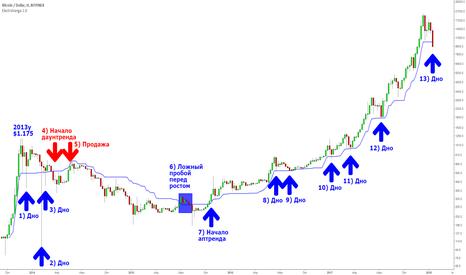BTCUSD: Долгосрочный трендовый анализ