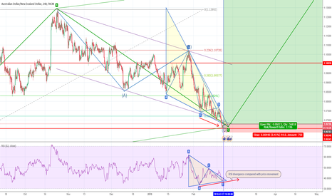 AUDNZD: Buy AUDNZD now