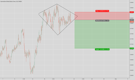 AUDCHF: AUD/CHF, 1HOUR, DIAMOND TOP