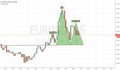 EURUSD: EUR/USD Short shoulder head shoulder