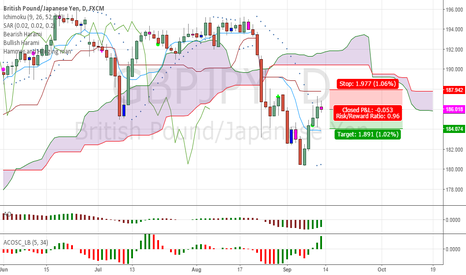GBPJPY: GBPJPY - Short for 200 pips!