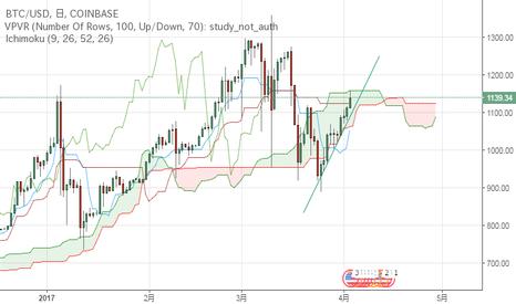 BTCUSD: ビットコインのリスク後退か?まずは1200ドル回復を