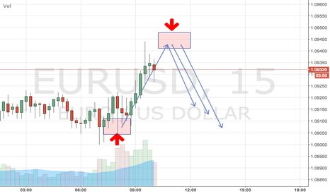 EURUSD: [TEST] I am testing the publishing system for now. Trades...