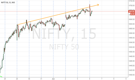 NIFTY: nNifty at resistant line and with negative diversio
