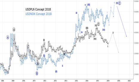USDPLN: Глобальный реверс доллара ? Look  USDPLN+USDNOK Concept  2018.